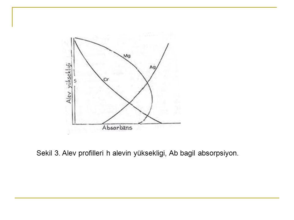 Sekil 3. Alev profilleri h alevin yüksekligi, Ab bagil absorpsiyon.