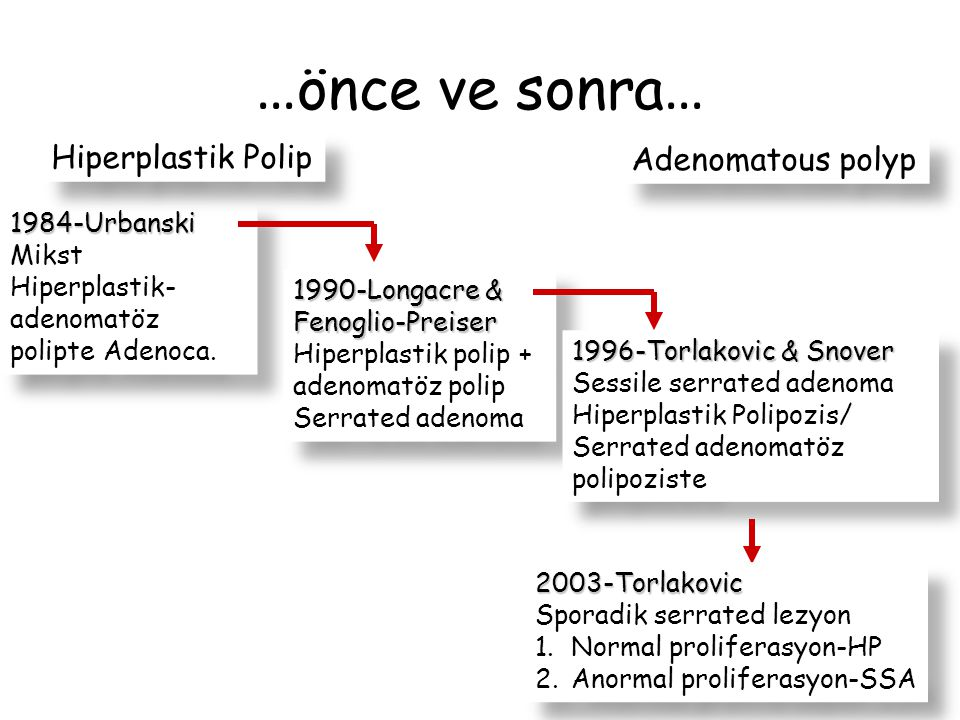 …önce ve sonra… Hiperplastik Polip Adenomatous polyp 1984-Urbanski