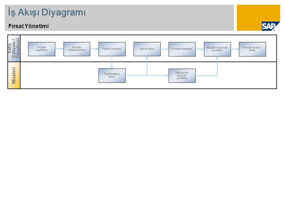 İş Akışı Diyagramı Fırsat Yönetimi Müşteri Satış Çalışanı / Yöneticisi