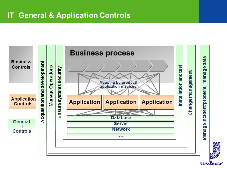 IT General & Application Controls
