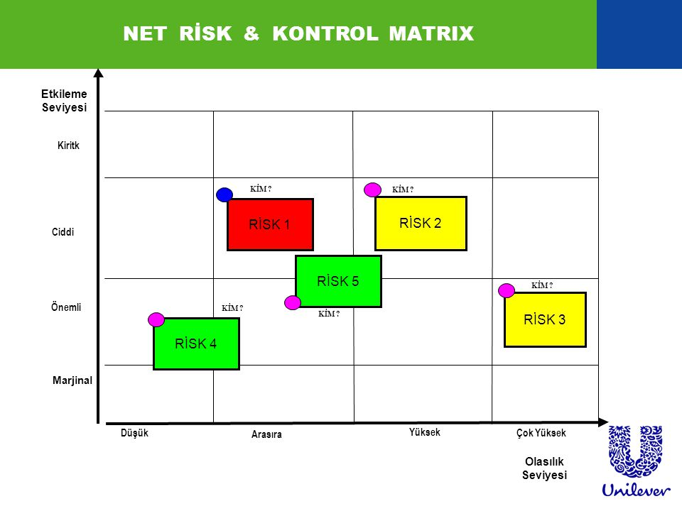NET RİSK & KONTROL MATRIX