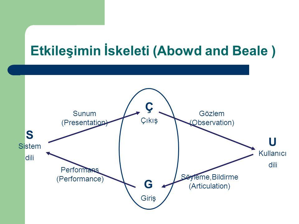 Etkileşimin İskeleti (Abowd and Beale )