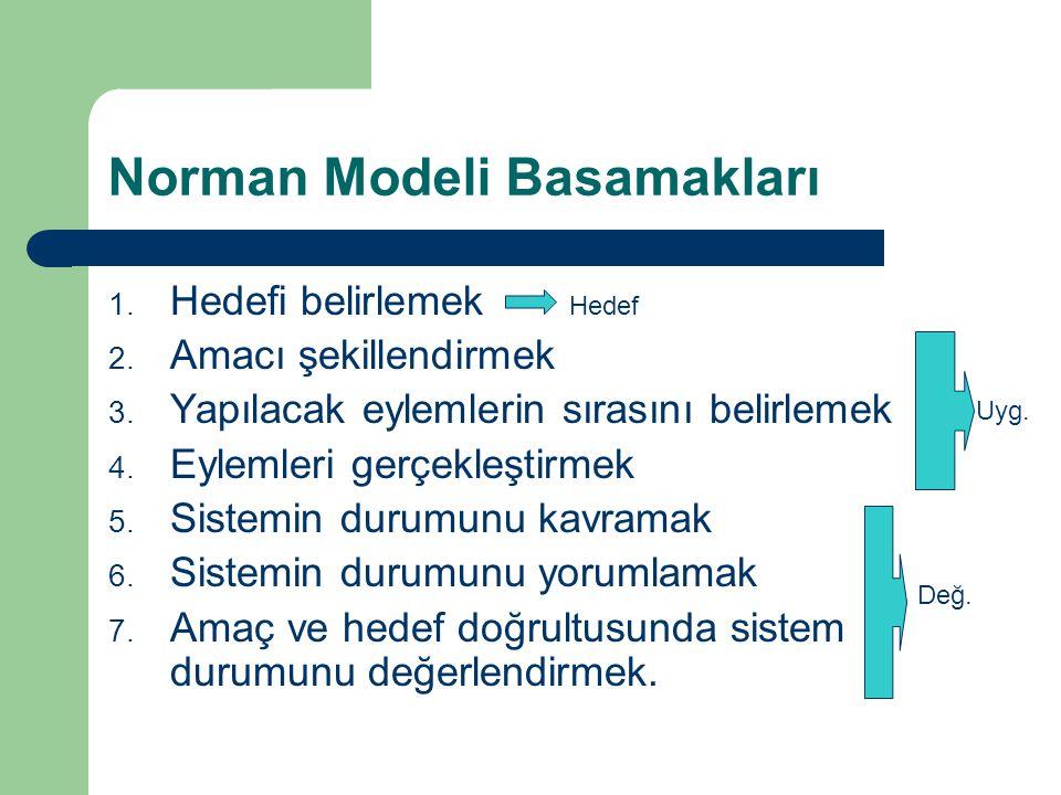 Norman Modeli Basamakları