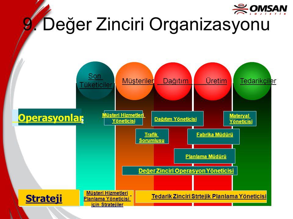 9. Değer Zinciri Organizasyonu