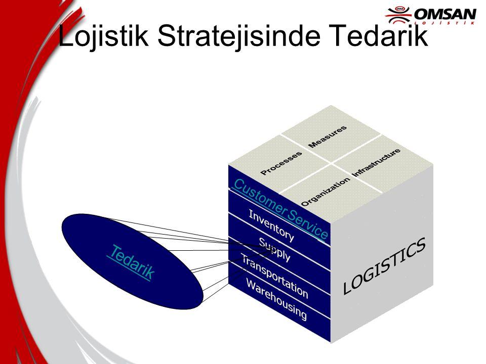 Lojistik Stratejisinde Tedarik
