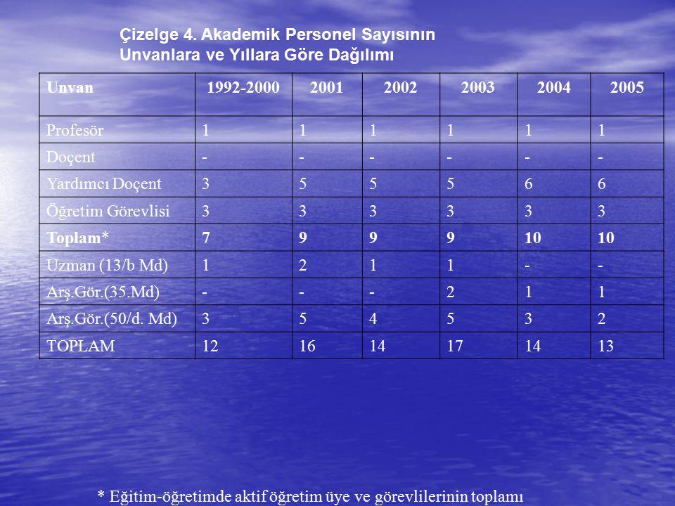 Çizelge 4. Akademik Personel Sayısının Unvanlara ve Yıllara Göre Dağılımı