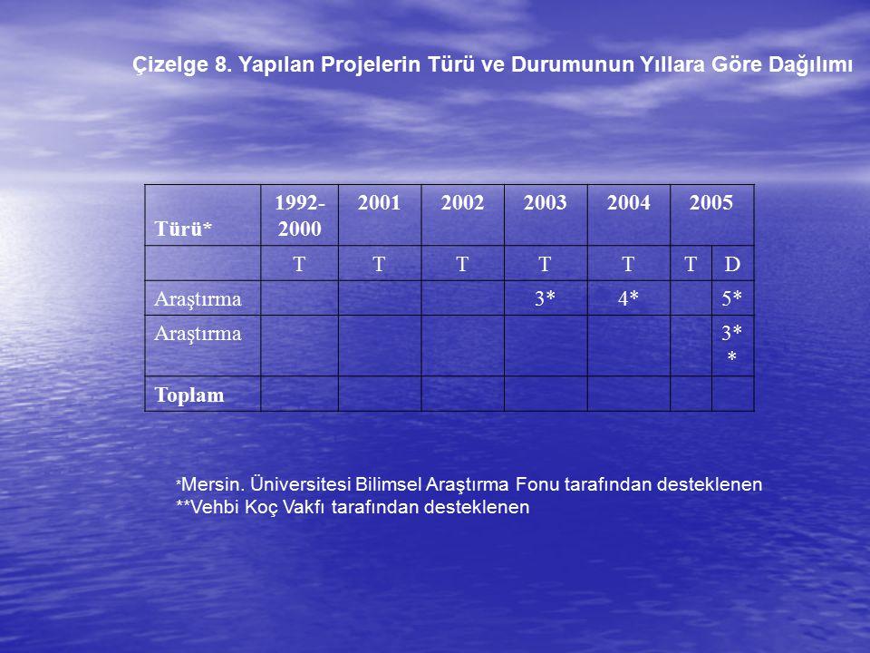 Çizelge 8. Yapılan Projelerin Türü ve Durumunun Yıllara Göre Dağılımı