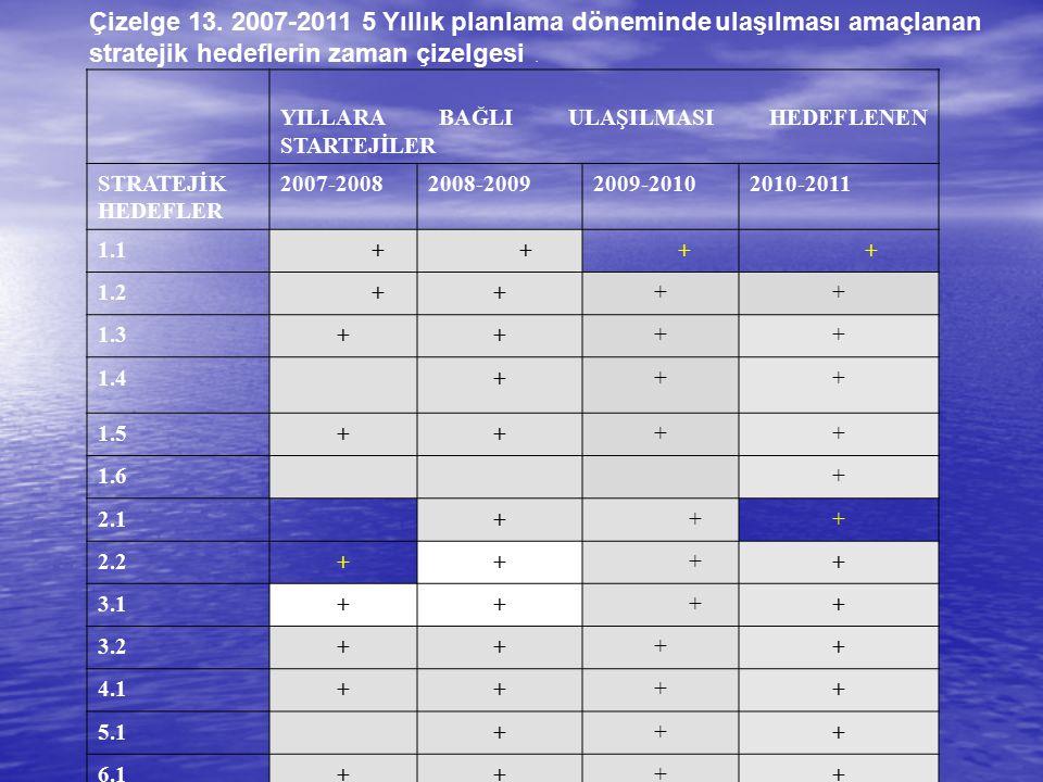 Çizelge 13. 2007-2011 5 Yıllık planlama döneminde ulaşılması amaçlanan