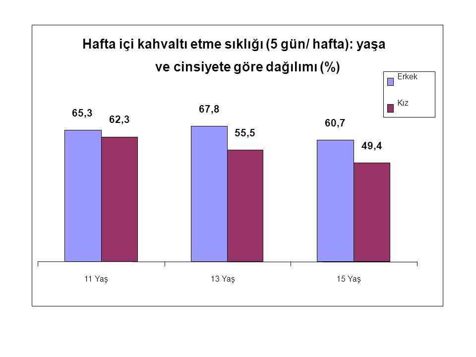 Hafta içi kahvaltı etme sıklığı (5 gün/ hafta): yaşa