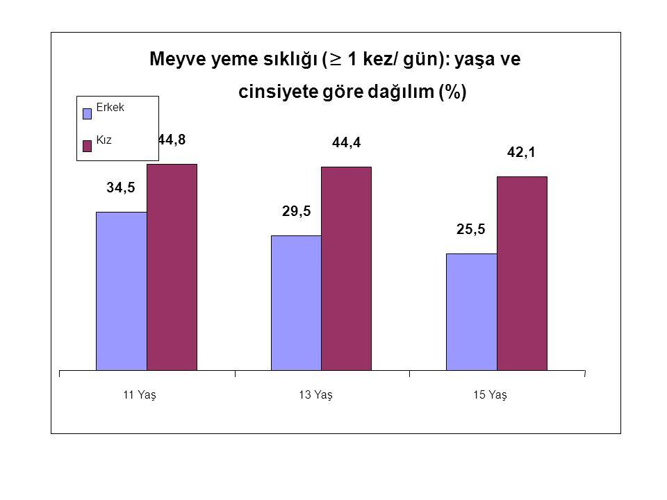 Meyve yeme sıklığı (≥ 1 kez/ gün): yaşa ve