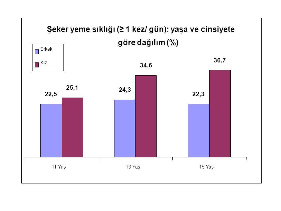 Şeker yeme sıklığı (≥ 1 kez/ gün): yaşa ve cinsiyete