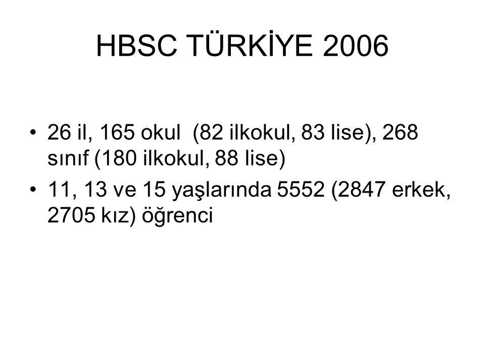 HBSC TÜRKİYE 2006 26 il, 165 okul (82 ilkokul, 83 lise), 268 sınıf (180 ilkokul, 88 lise)