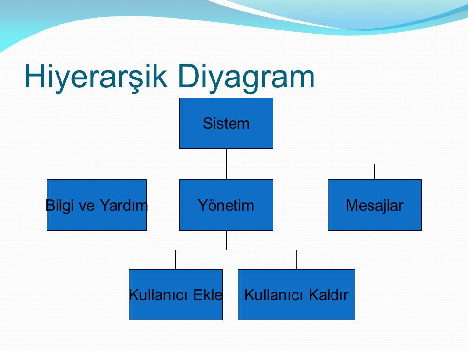 Hiyerarşik Diyagram Sistem Bilgi ve Yardım Yönetim Mesajlar
