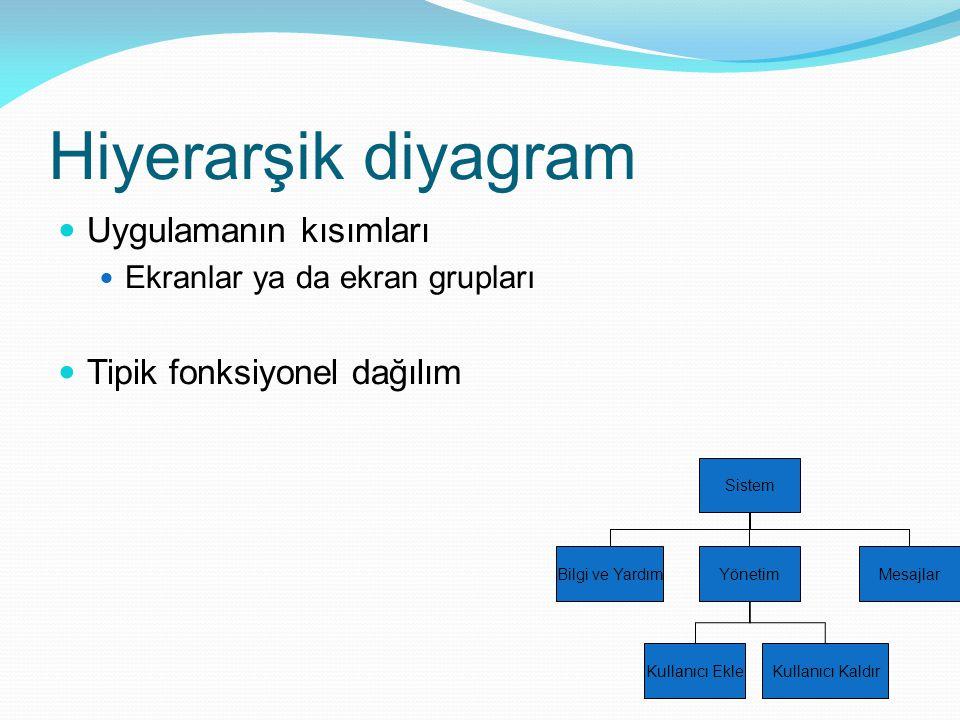 Hiyerarşik diyagram Uygulamanın kısımları Tipik fonksiyonel dağılım