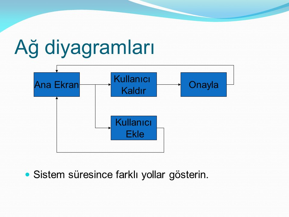 Ağ diyagramları Sistem süresince farklı yollar gösterin. Ana Ekran