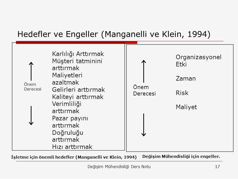 Hedefler ve Engeller (Manganelli ve Klein, 1994)