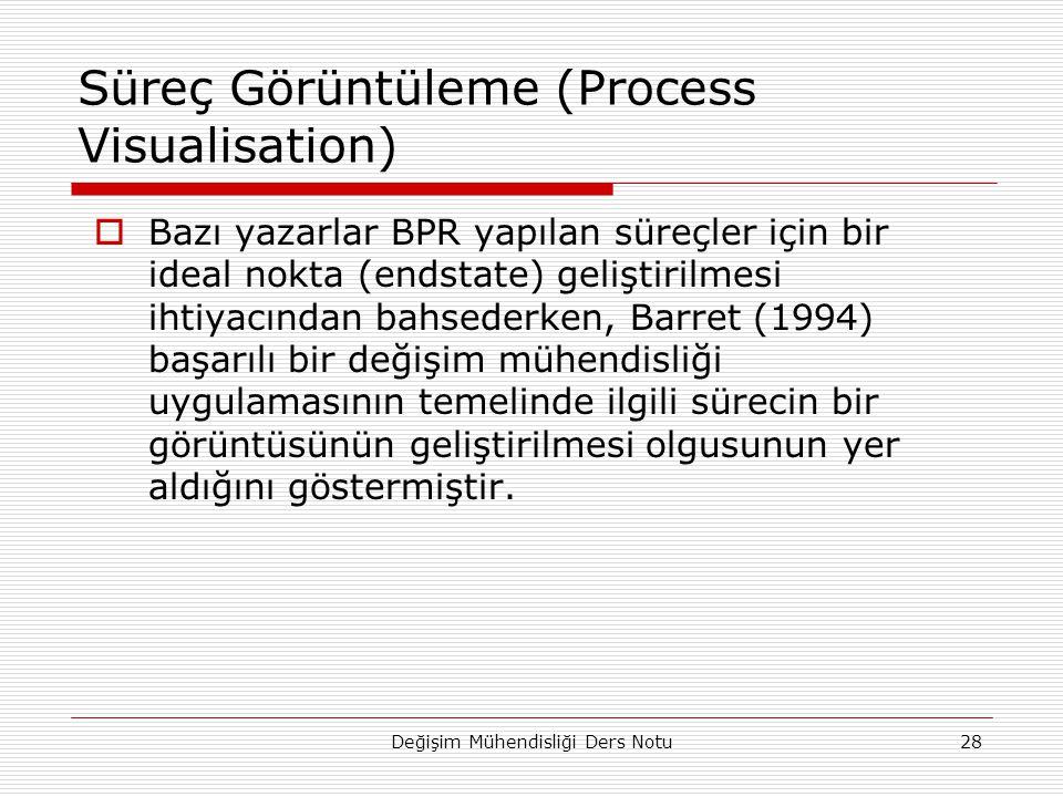 Süreç Görüntüleme (Process Visualisation)