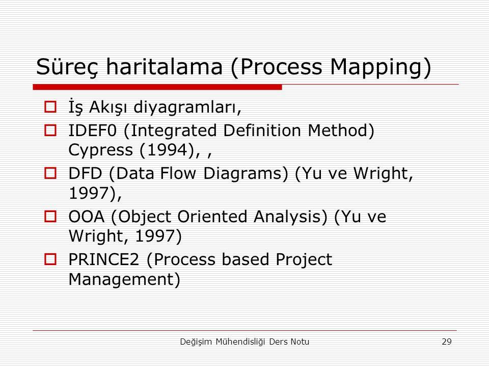 Süreç haritalama (Process Mapping)