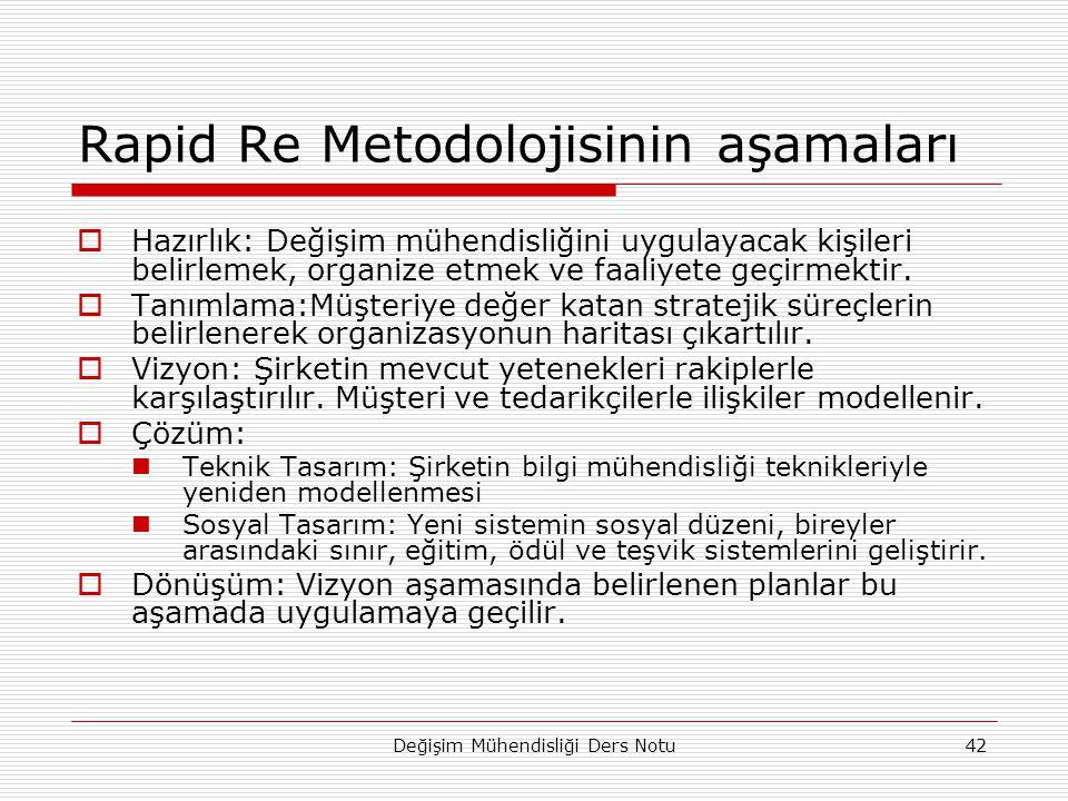 Rapid Re Metodolojisinin aşamaları