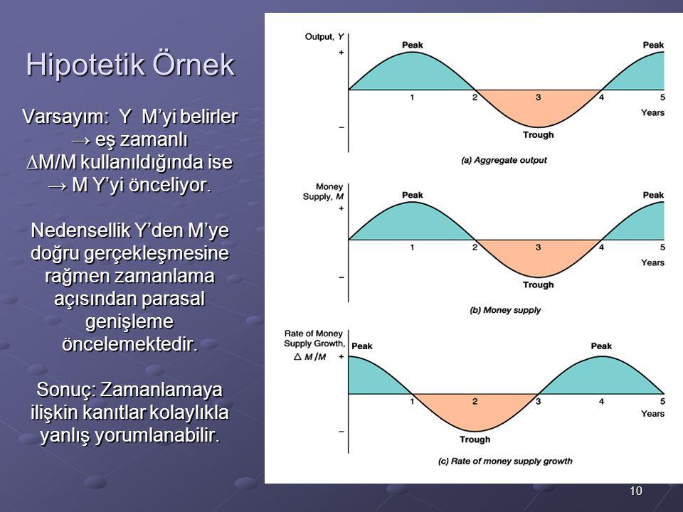 Hipotetik Örnek Varsayım: Y M'yi belirler → eş zamanlı ∆M/M kullanıldığında ise → M Y'yi önceliyor.
