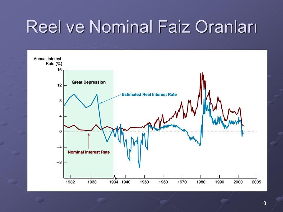 Reel ve Nominal Faiz Oranları