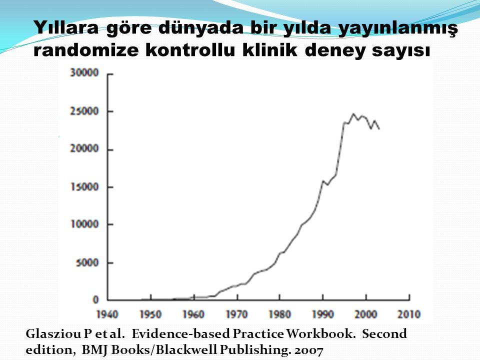 Yıllara göre dünyada bir yılda yayınlanmış randomize kontrollu klinik deney sayısı