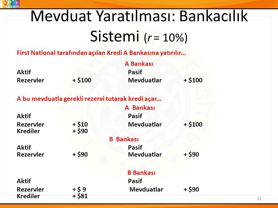 Mevduat Yaratılması: Bankacılık Sistemi (r = 10%)