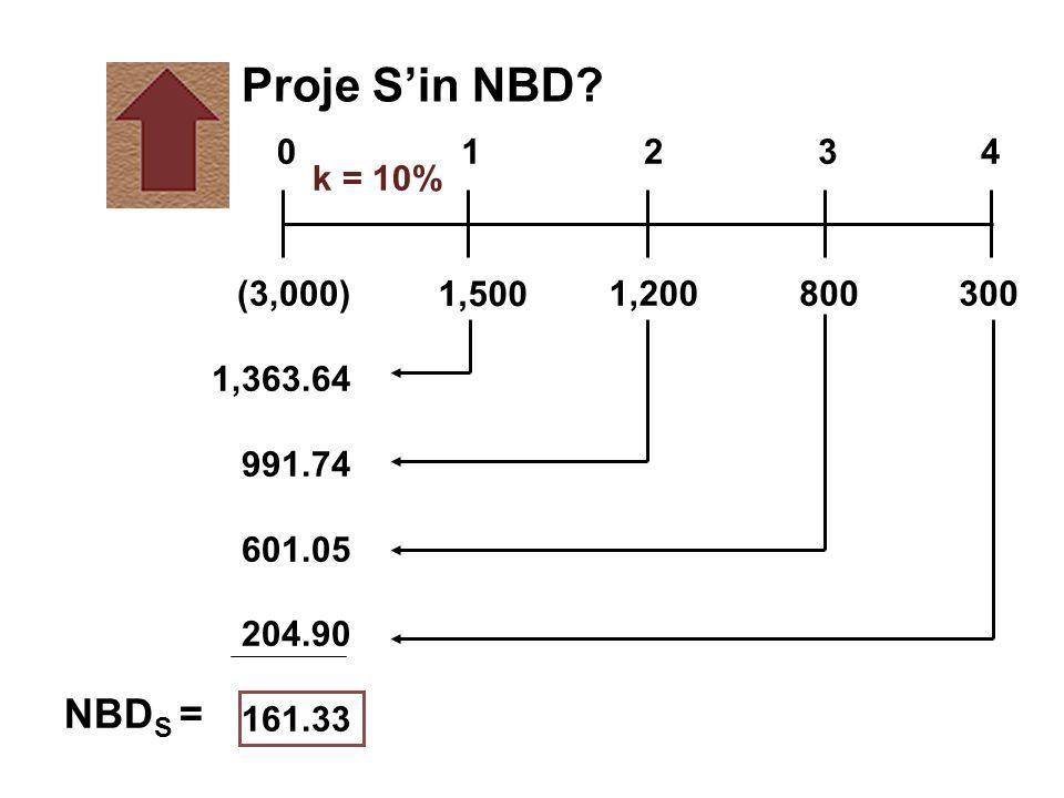 Proje S'in NBD 1,500. 800. 1,200. (3,000) 1,363.64. 991.74. 601.05. 204.90. 161.33. 300. 1.