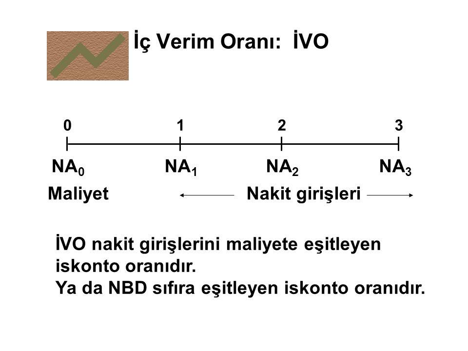 İç Verim Oranı: İVO NA0 NA1 NA2 NA3 Maliyet Nakit girişleri
