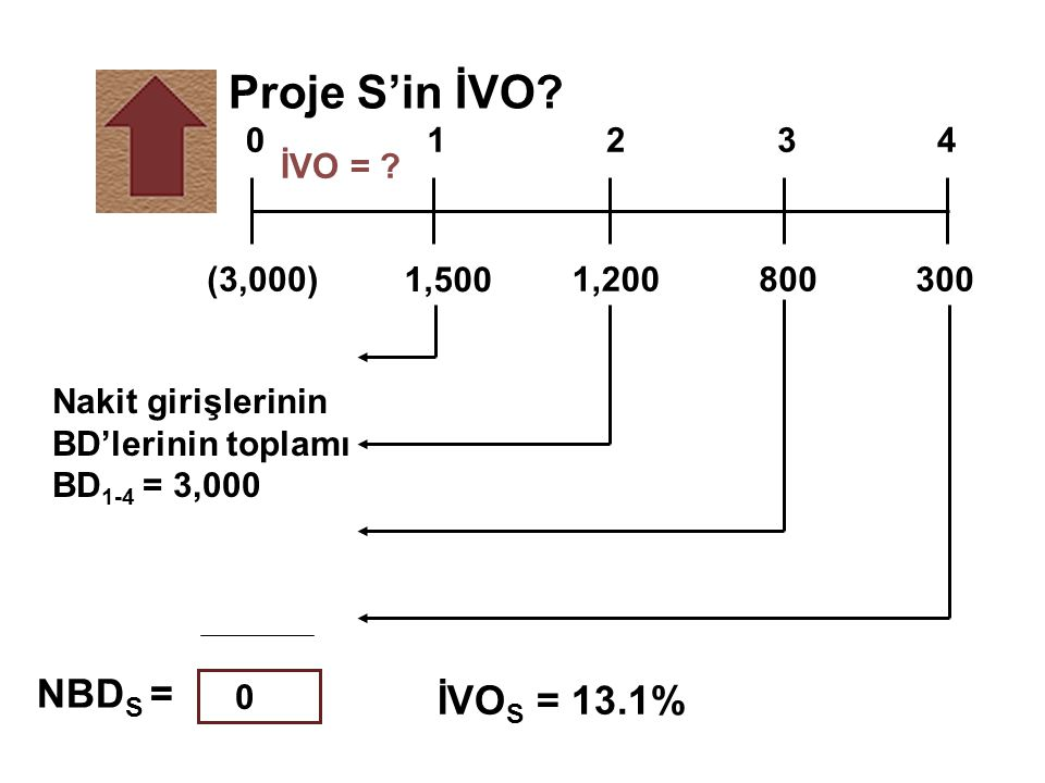 Proje S'in İVO NBDS = İVOS = 13.1% 1,500 800 1,200 (3,000) 300 1 2 3