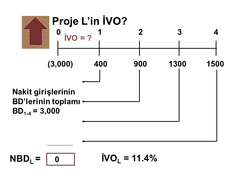 Proje L'in İVO NBDL = İVOL = 11.4% 1 2 3 4 İVO = (3,000) 400 900