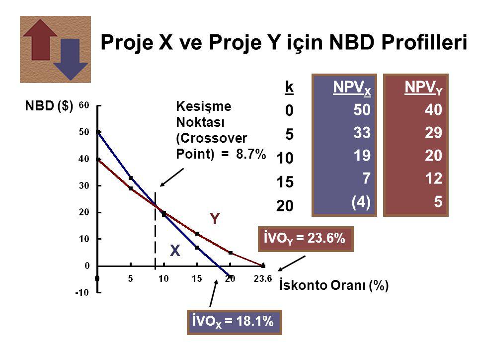 Proje X ve Proje Y için NBD Profilleri