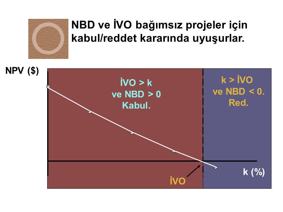 NBD ve İVO bağımsız projeler için kabul/reddet kararında uyuşurlar.