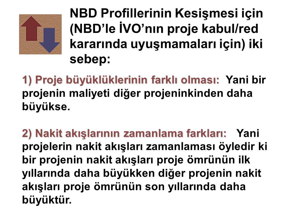NBD Profillerinin Kesişmesi için (NBD'le İVO'nın proje kabul/red kararında uyuşmamaları için) iki sebep: