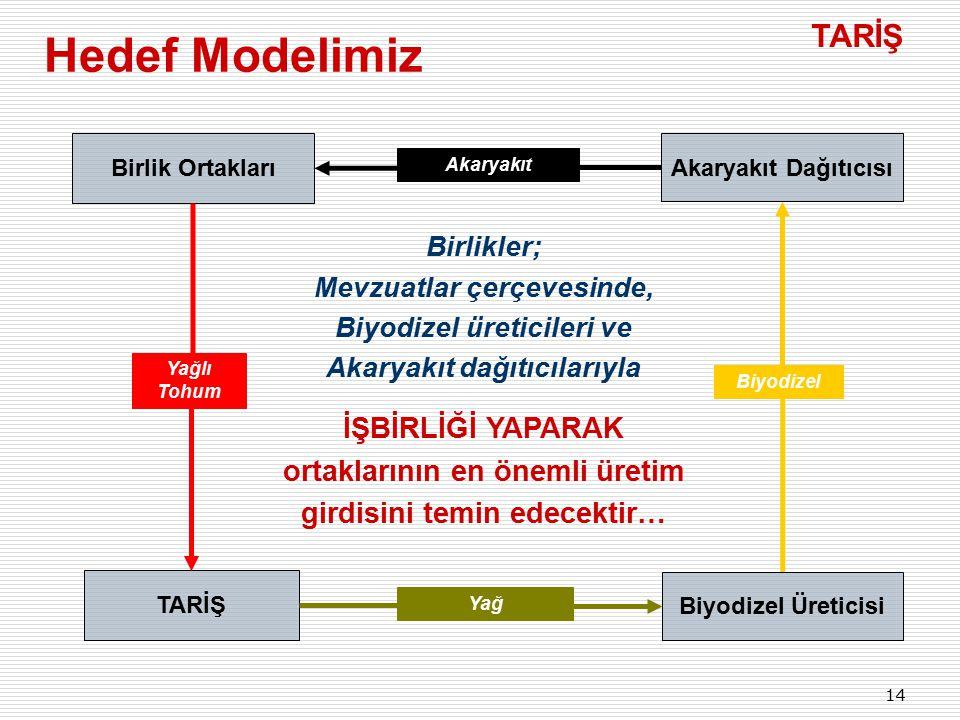 Hedef Modelimiz TARİŞ İŞBİRLİĞİ YAPARAK ortaklarının en önemli üretim