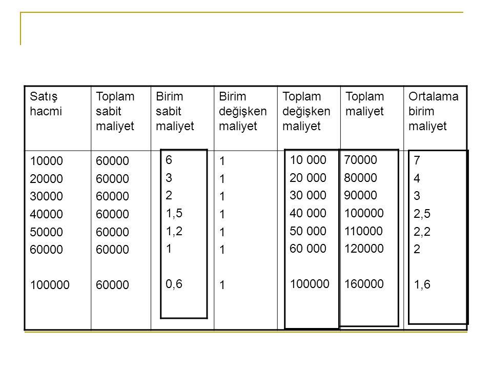 Satış hacmi Toplam sabit maliyet. Birim sabit maliyet. Birim değişken maliyet. Toplam değişken maliyet.