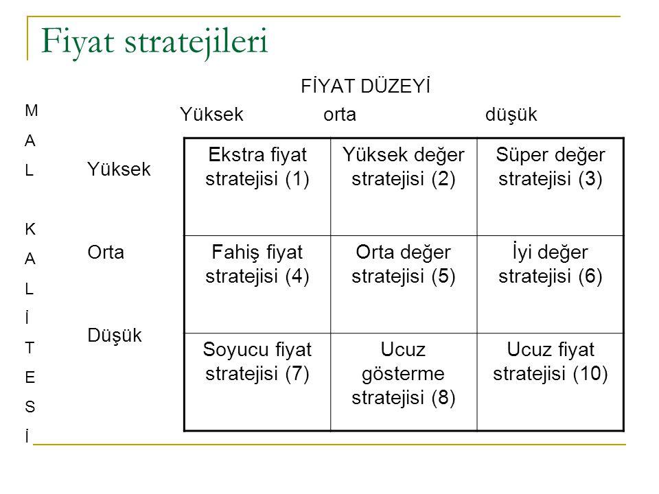 Fiyat stratejileri Ekstra fiyat stratejisi (1)