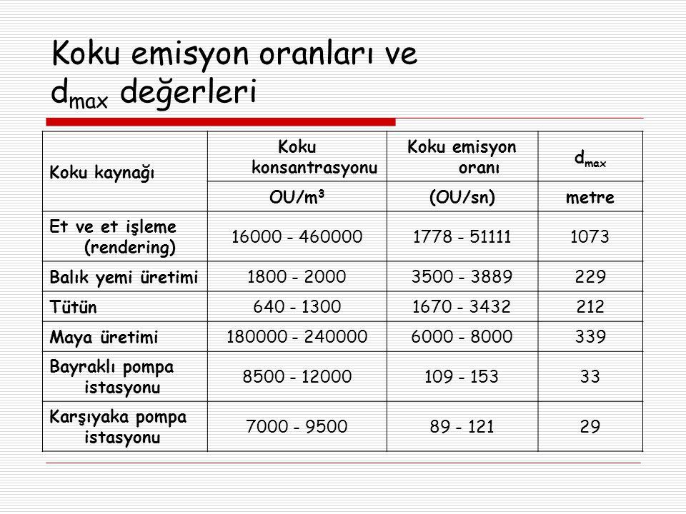 Koku emisyon oranları ve dmax değerleri