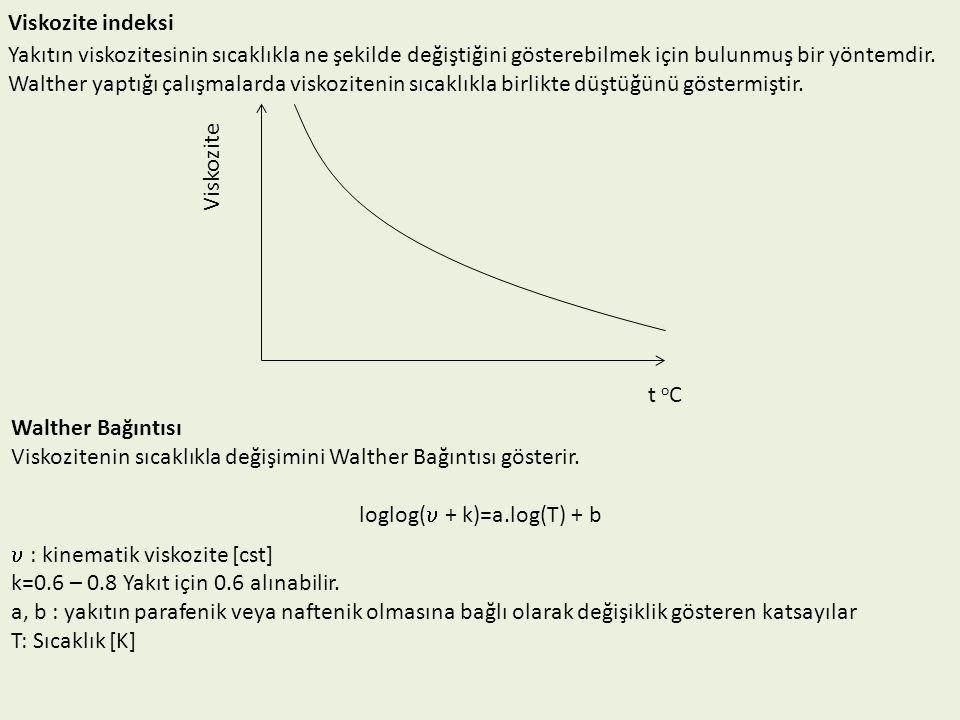 loglog( + k)=a.log(T) + b