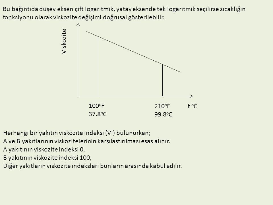 Bu bağıntıda düşey eksen çift logaritmik, yatay eksende tek logaritmik seçilirse sıcaklığın fonksiyonu olarak viskozite değişimi doğrusal gösterilebilir.
