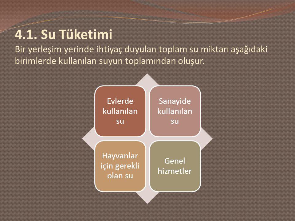 4.1. Su Tüketimi Bir yerleşim yerinde ihtiyaç duyulan toplam su miktarı aşağıdaki birimlerde kullanılan suyun toplamından oluşur.