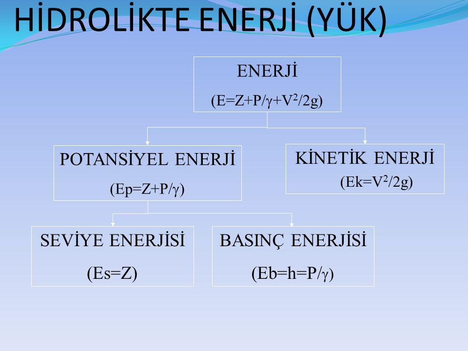 HİDROLİKTE ENERJİ (YÜK)