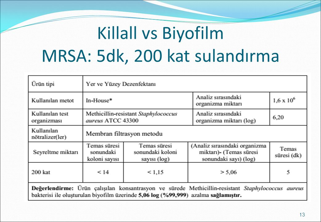 Killall vs Biyofilm MRSA: 5dk, 200 kat sulandırma