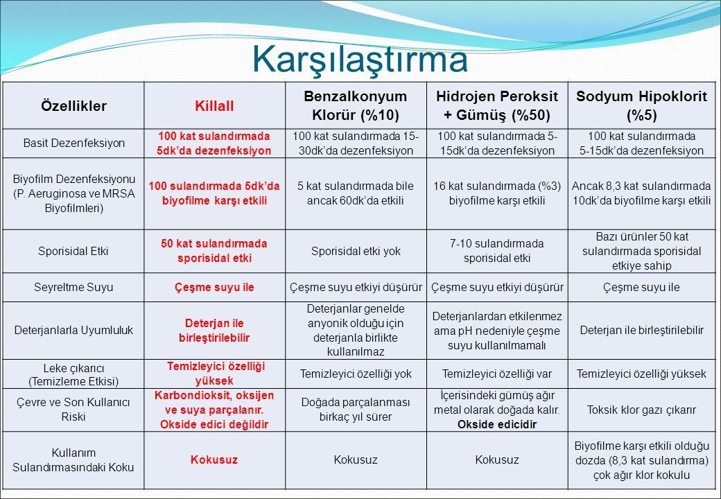 Karşılaştırma Özellikler Killall Benzalkonyum Klorür (%10)