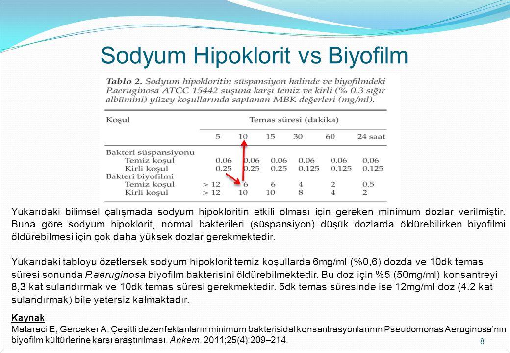 Sodyum Hipoklorit vs Biyofilm