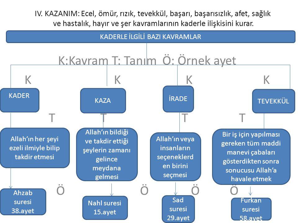 K:Kavram T: Tanım Ö: Örnek ayet K K K K T T T T Ö ÖÖ Ö Ö Ö Ö Ö Ö