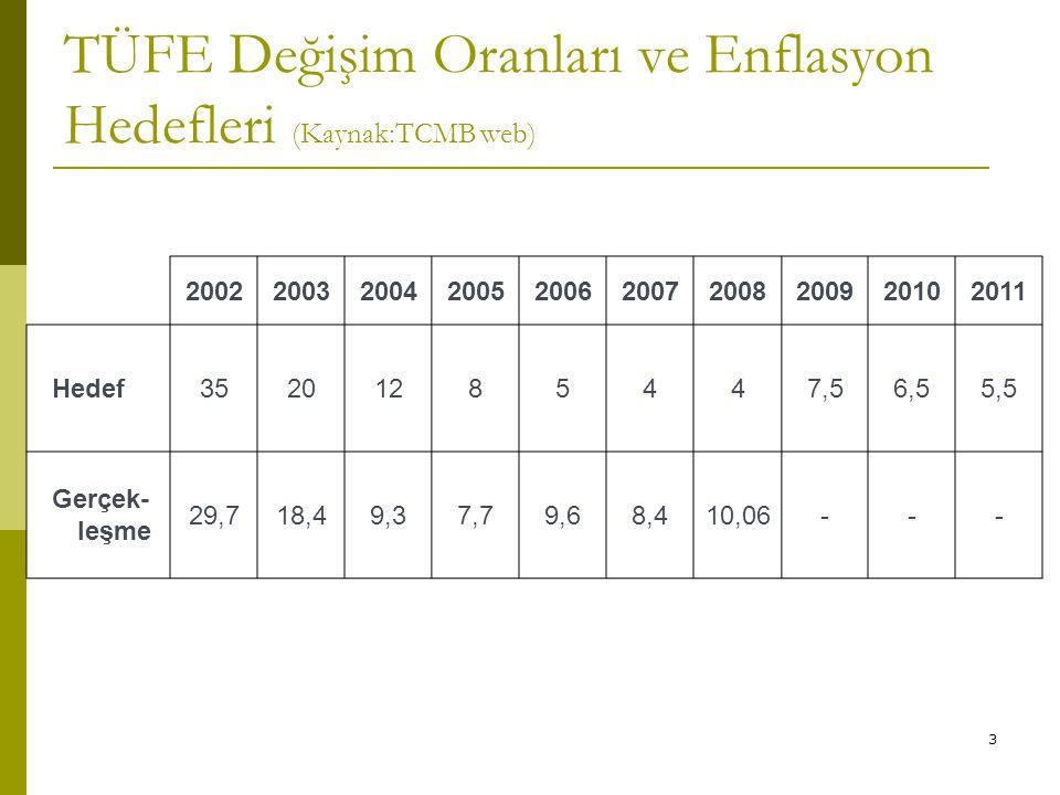 TÜFE Değişim Oranları ve Enflasyon Hedefleri (Kaynak:TCMB web)