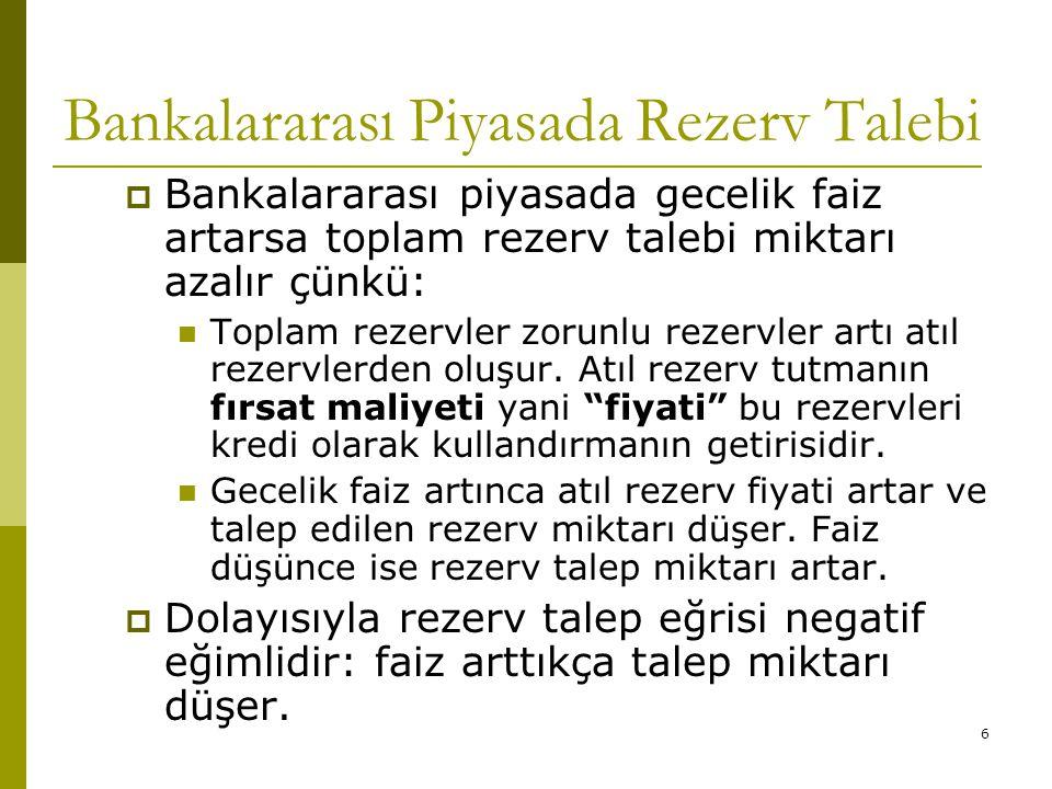 Bankalararası Piyasada Rezerv Talebi