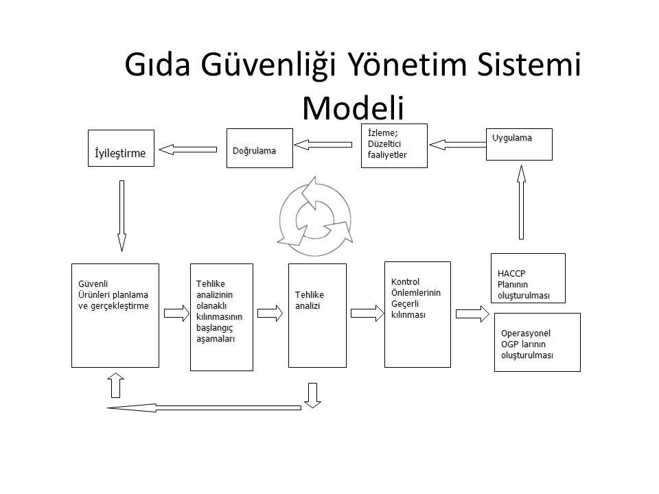 Gıda Güvenliği Yönetim Sistemi Modeli
