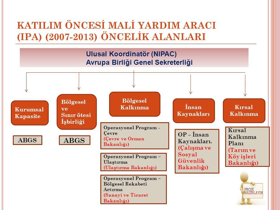 KATILIM ÖNCESİ MALİ YARDIM ARACI (IPA) (2007-2013) ÖNCELİK ALANLARI